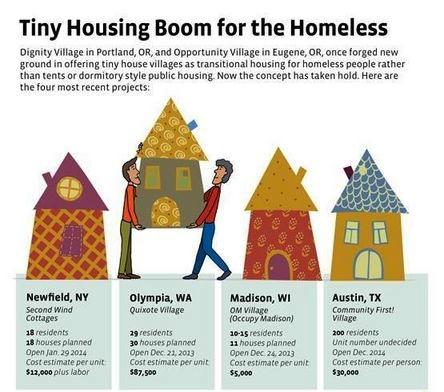 housing boom info