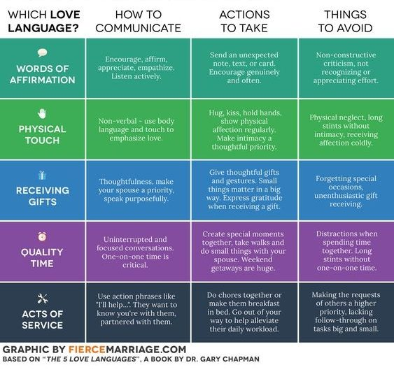 love language chart